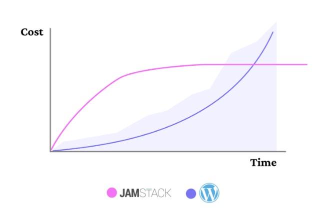 Jamstack vd Wordpress