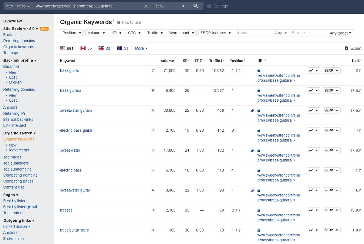 ahrefs search organic results
