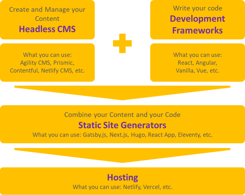 Diagram showing how static site generators work on agilitycms.com