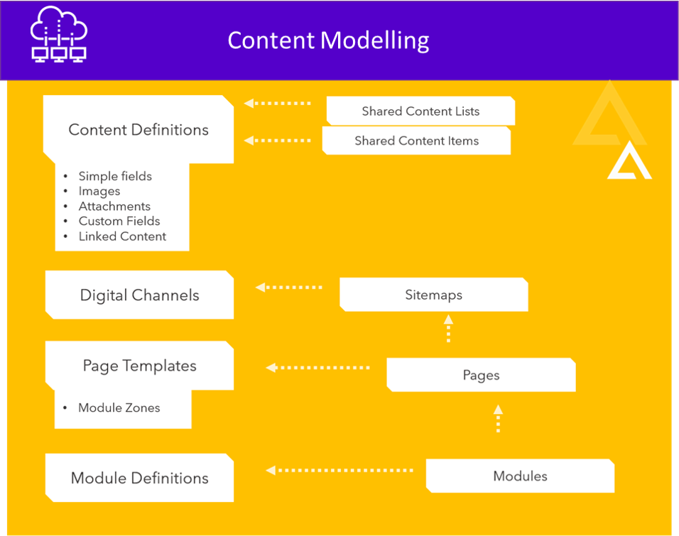 content modelling