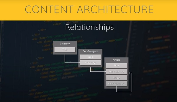 Content architecture diagram on agilitycms.com
