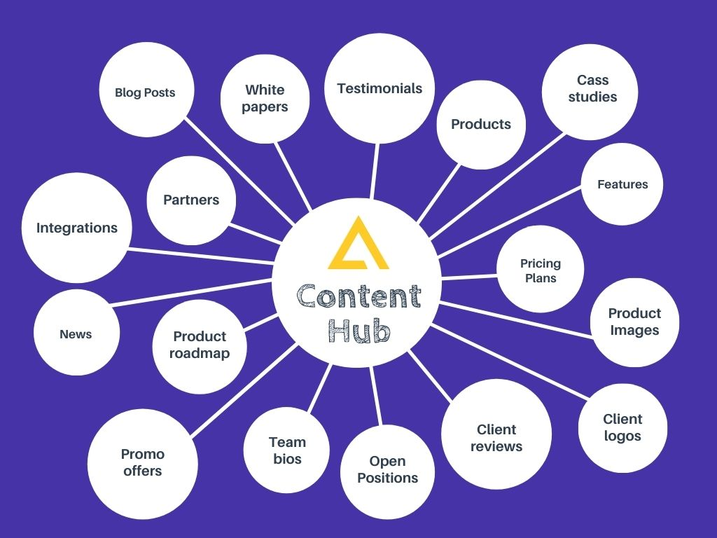 what is content hub?