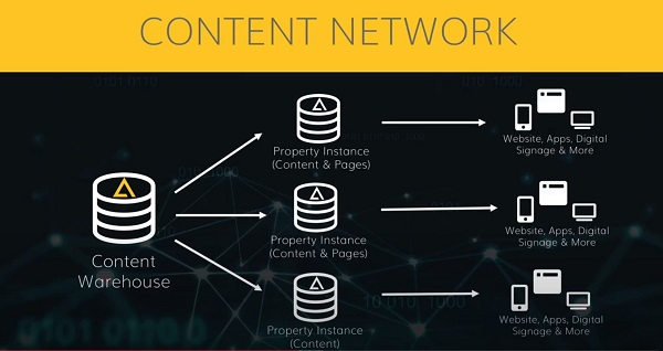 A content network diagram on agiitycms.com