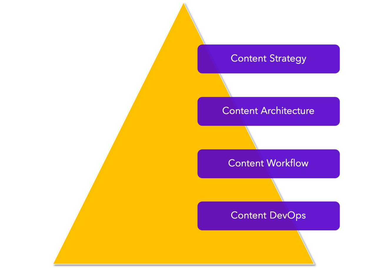 Content Stack Strategy
