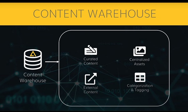 A content warehouse diagram on ailitycms.com