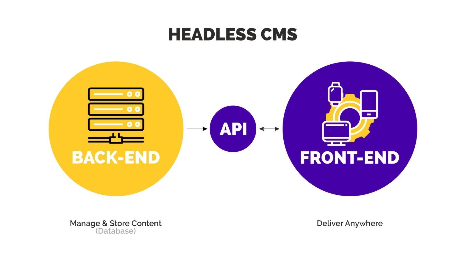 Headless CMS with backend on agilitycms.com