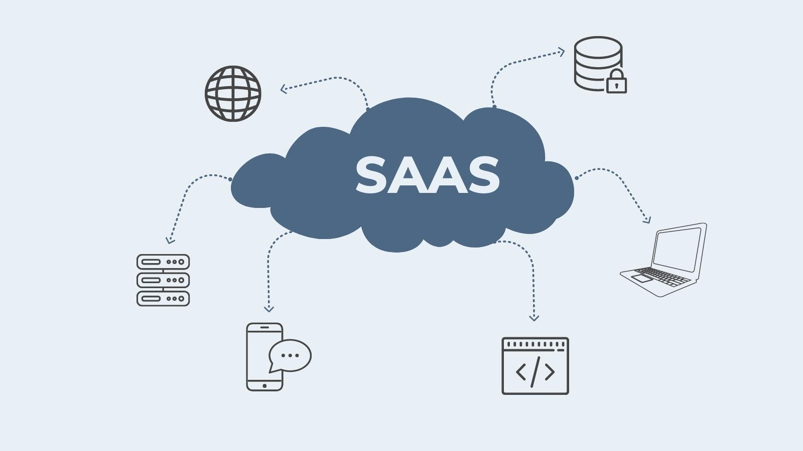 Elements of SAAS on agilitycms.com