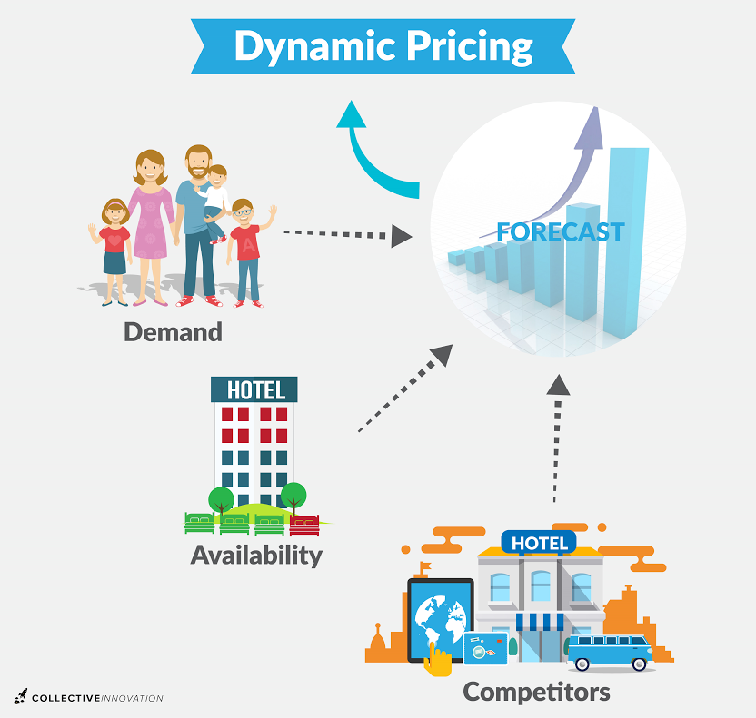 dynamic pricing AI for ecommerce