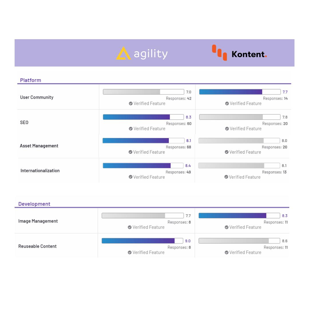 G2 customer reviews of headless cms options on agilitycms.com