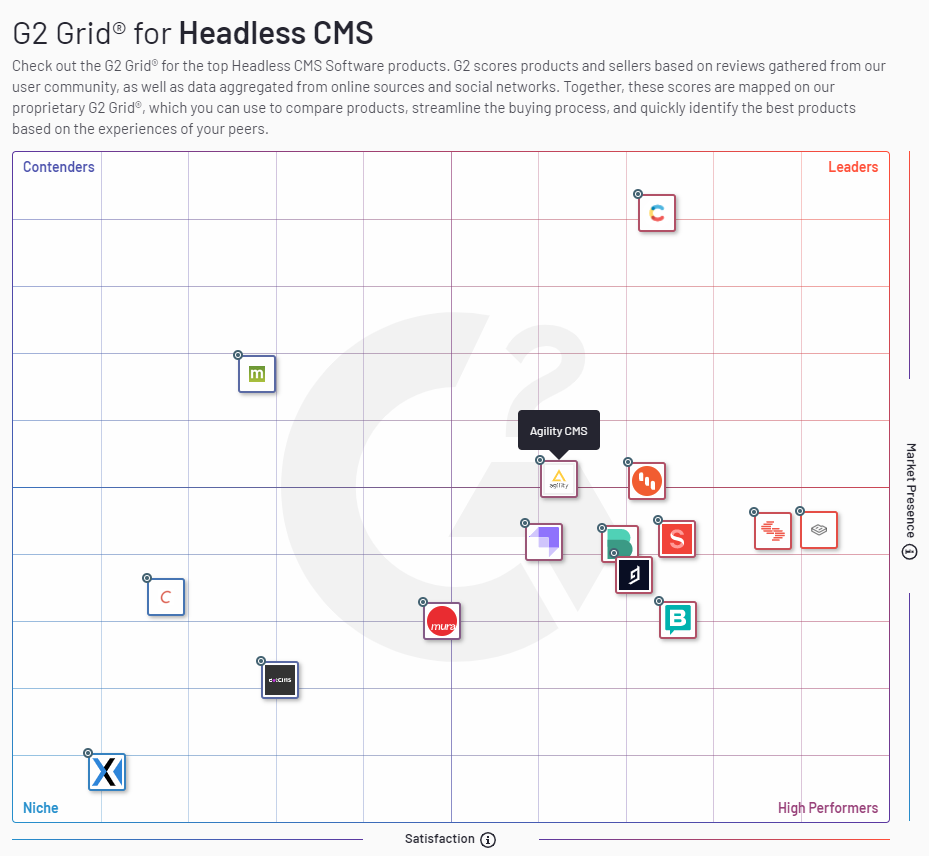 G2 grid screenshot for headless cms contenders on agilitycms.com