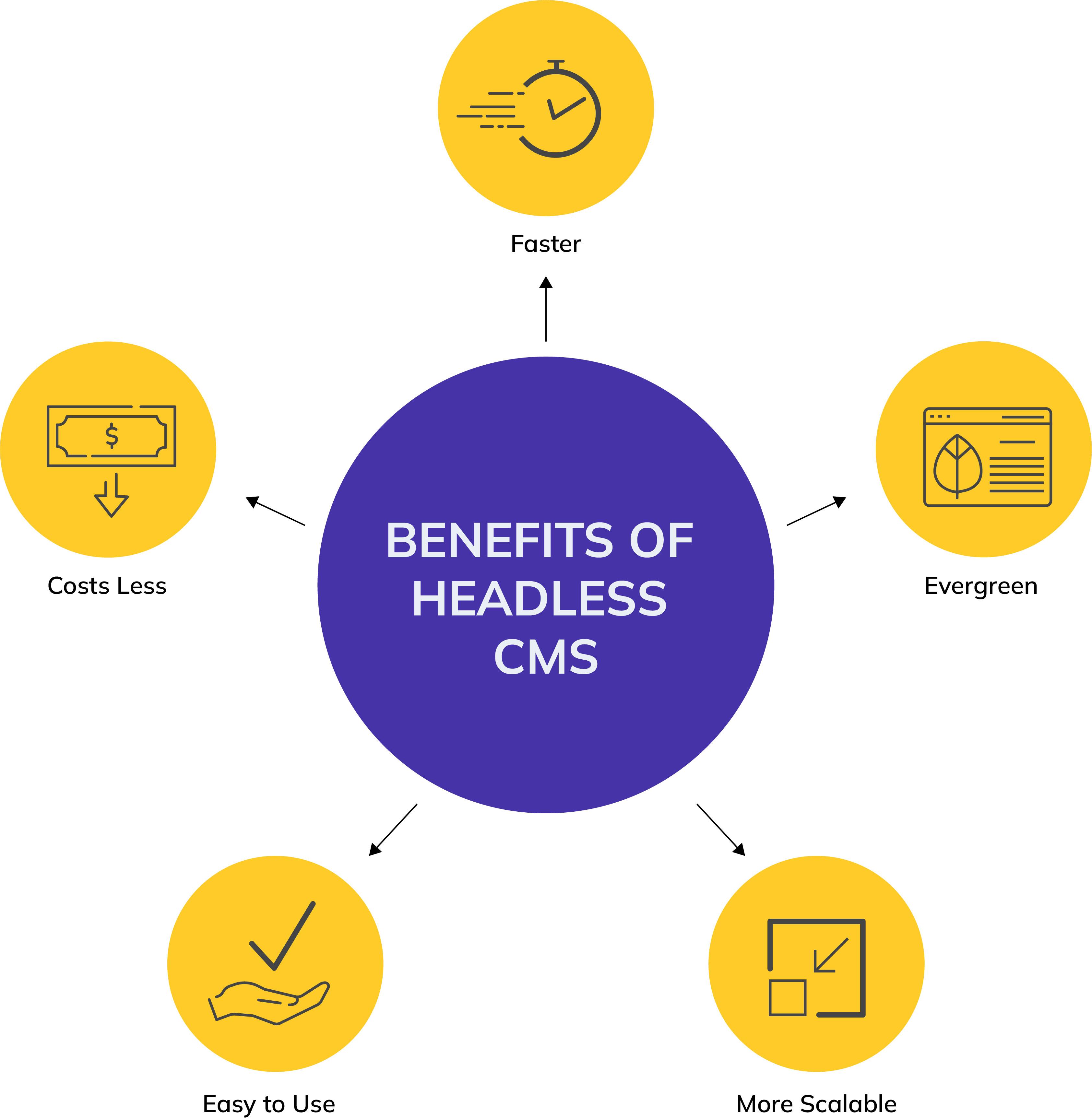 Why to use a headless cms on agilitycms.com