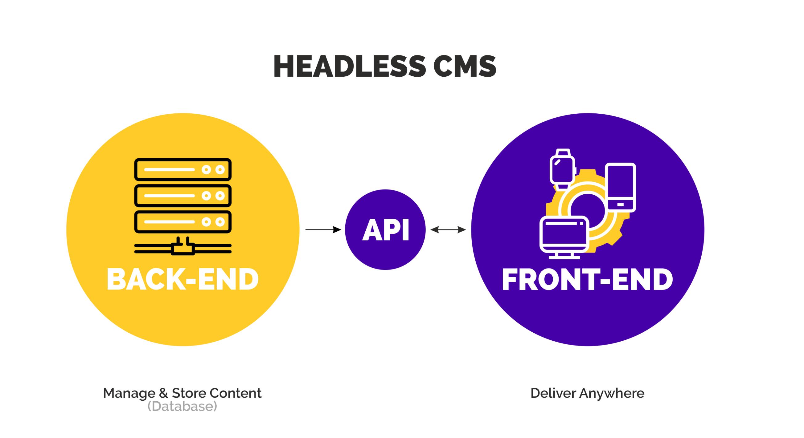 Graphic describing CMS on agilitycms.com