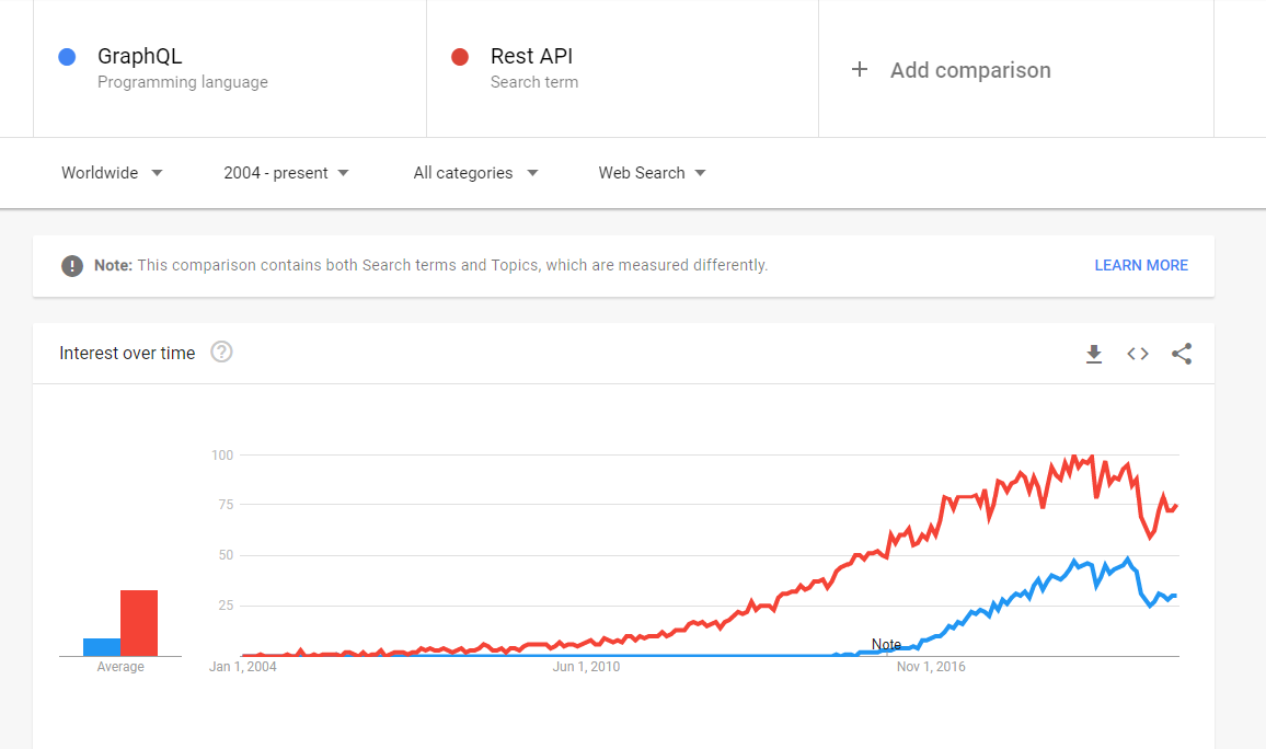 why Graph ql is popular