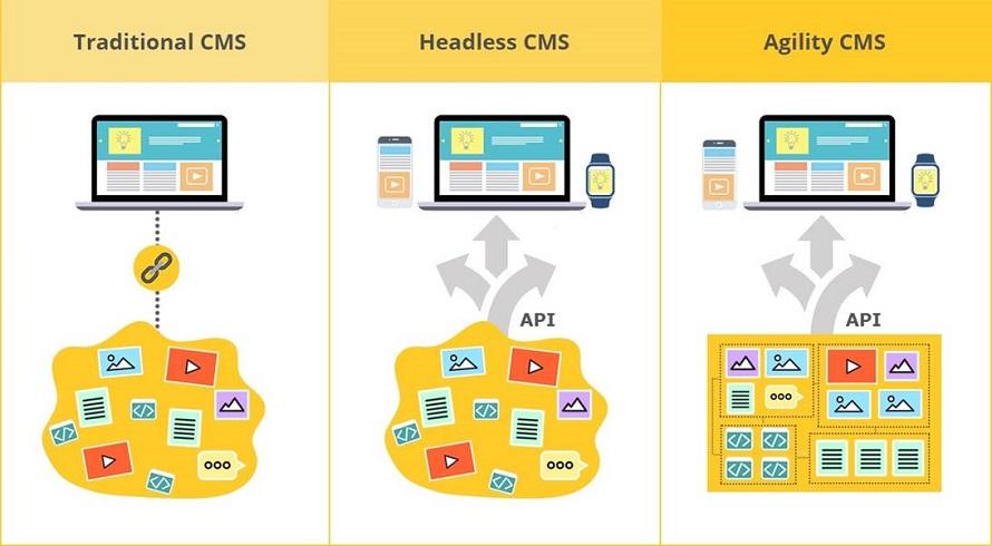 Traditional CMS vs Headless CMS