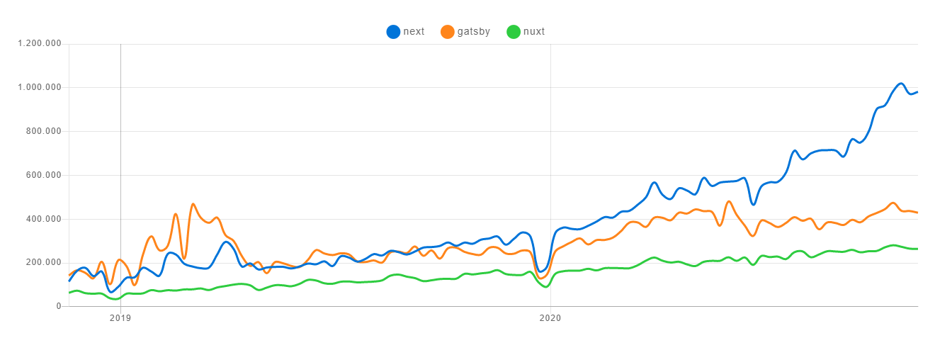 npm trends on Next, Gatsby and Nuxt compariosn