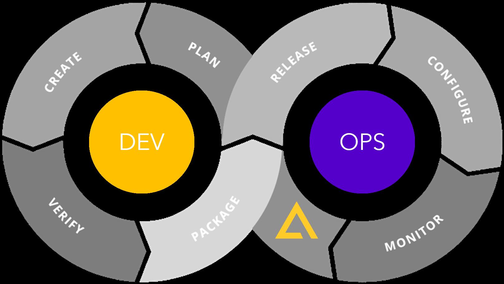 Content DevOps is important for Content Architecture