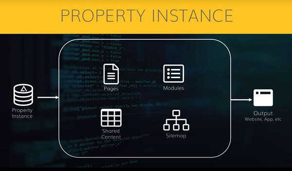 Property instance diagram on agilitycms.com