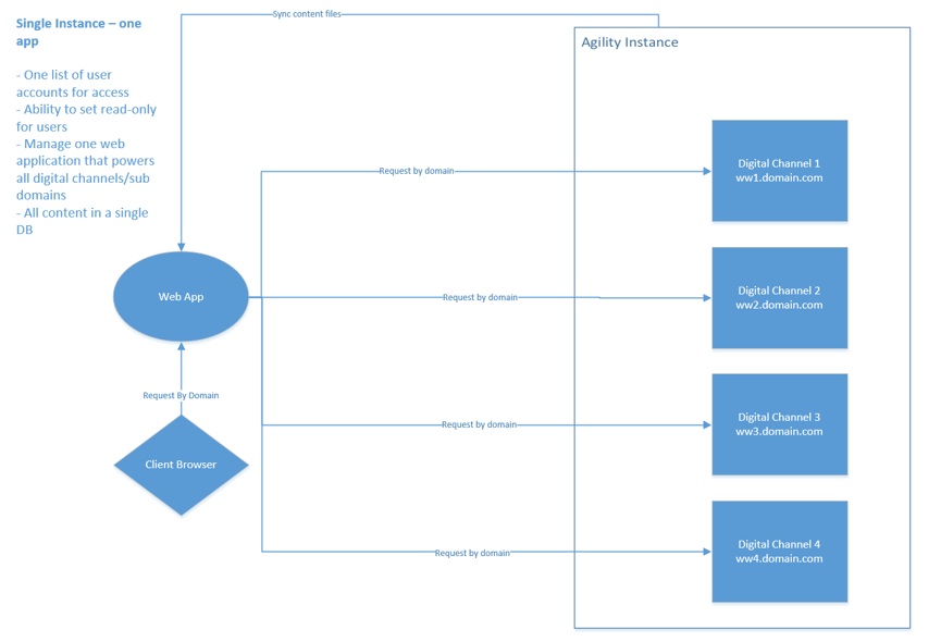 A single instance chart for Agility CMS omnichannel delivery