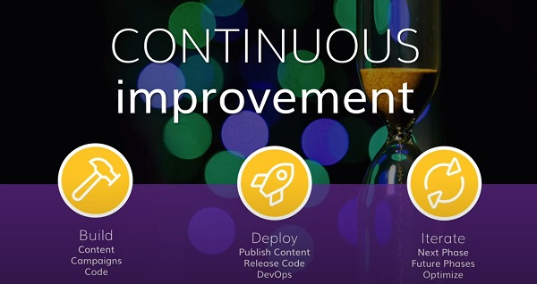 Continuous improvement diagram on agilitycms.com