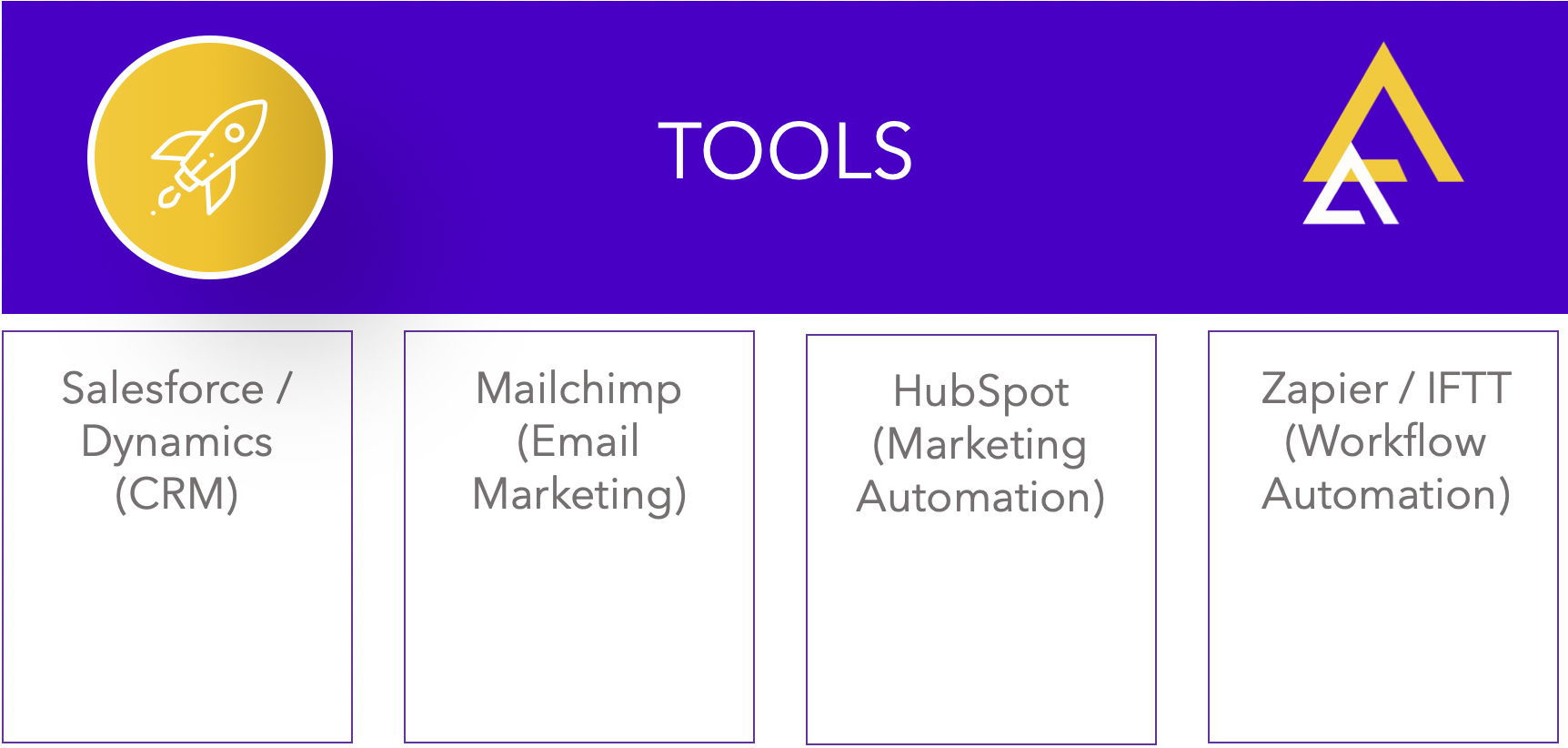 Why Content Tools Are Essential to the Success of CMS Implementations