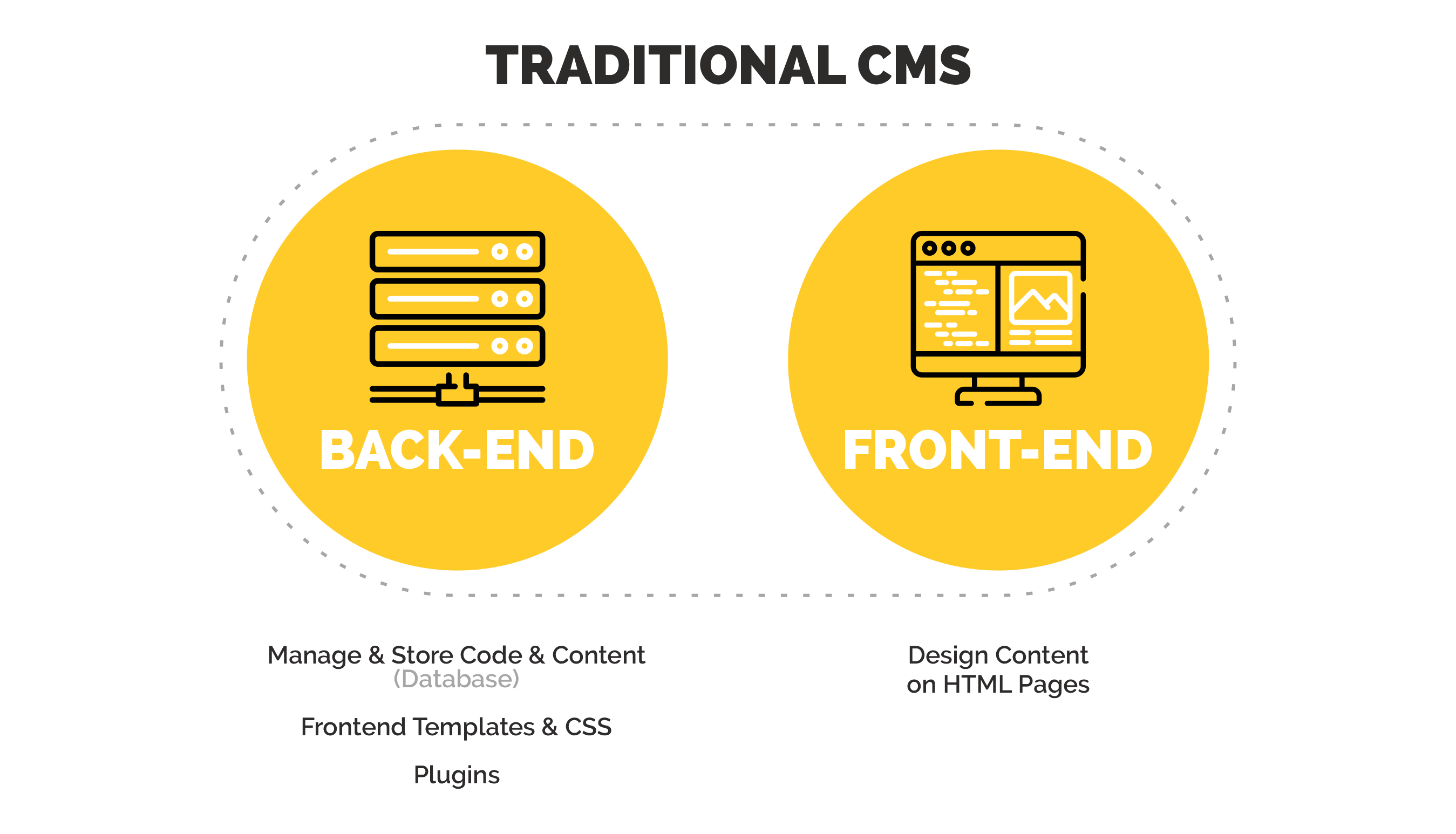 a Traditional CMS