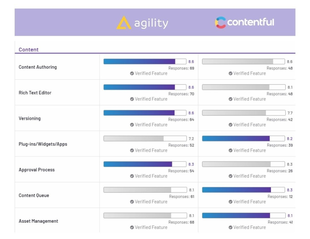 Agility CMS vs Contentful on G2 Crowd