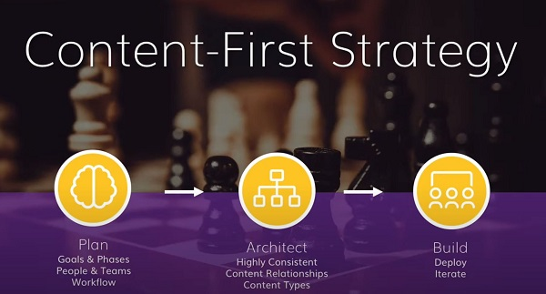 Content first strategy diagram on agilitycms.com