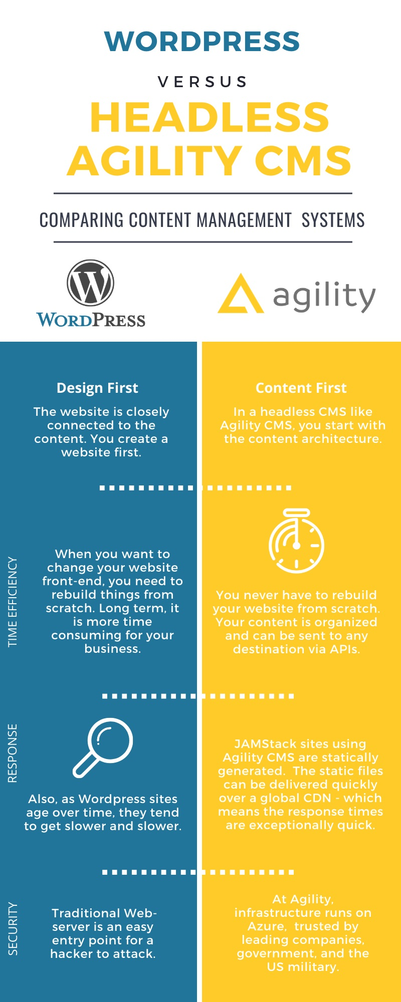 Wordpress vs Agility CMS